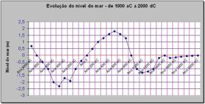 Gráfico 1. A evolução do nível do mar, de 1000 a. C. a 2000. O nível 0 corresponde ao actual (Fonte: BLOCH, 1964: 11)